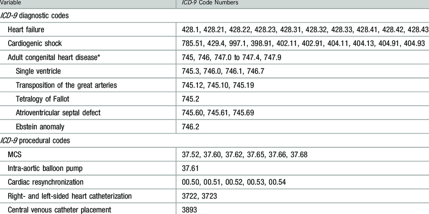 ICD-9 Diagnosis Categories and Codes | Download Table