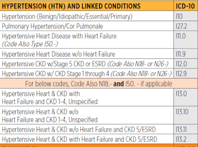 ICD 9 , 10 CODE for Hypertension and Congestive heart failure CHF - Medical  Billing and Coding - Procedure code, ICD CODE.
