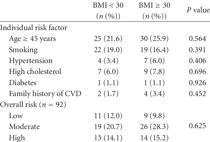 Influence of obesity on cardiovascular disease risk factors. | Download  Table