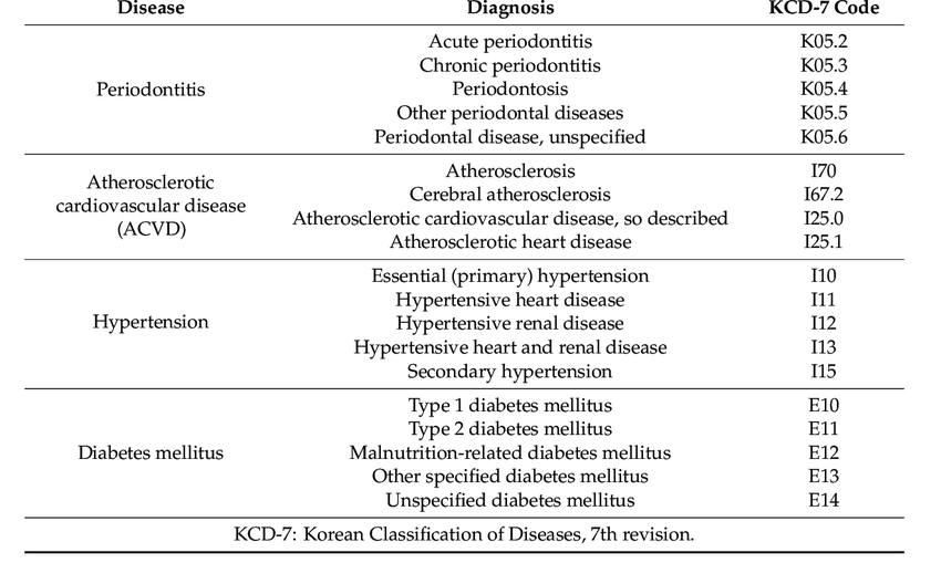 KCD-7 codes used in disease definition.   Download Scientific Diagram