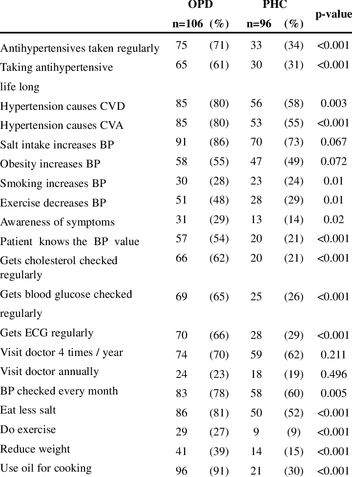 Knowledge and Attitude of patients regarding hypertension.   Download Table