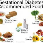 List Of Food To Eat With Gestational Diabetes For Stable Blood Sugar Level ·