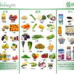Low Potassium Foods in Chinese for Dialysis Patients | RD2RD