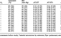 Mean values of oxygen challenge (and during administration of oxygen)... |  Download Table