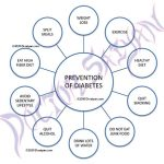Creating and supporting a healthy food environment for type 2 diabetes  prevention - The Lancet Planetary Health