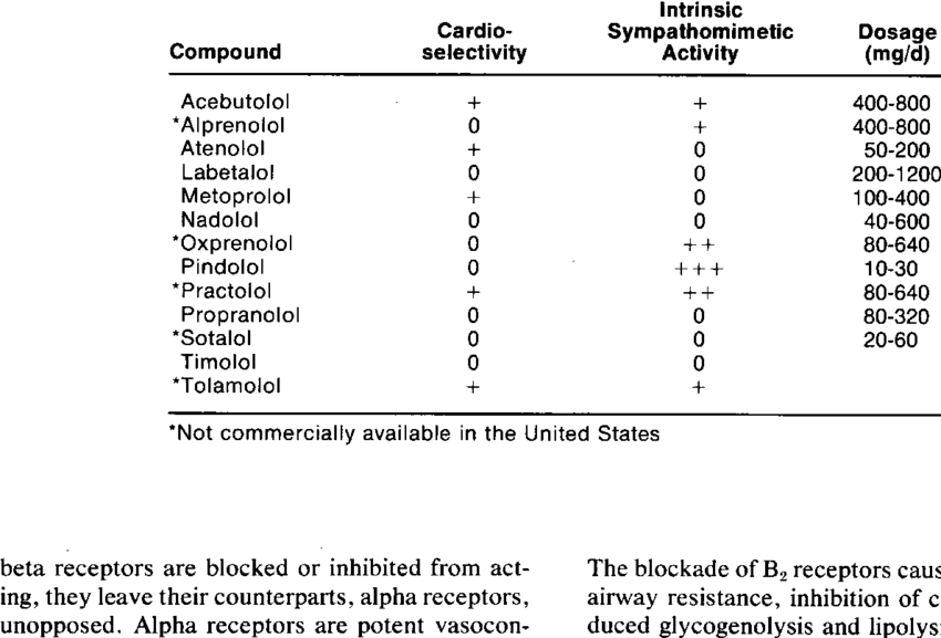 PROPERTIES OF BETA BLOCKERS AND RECOMMENDED DOSAGE FOR THE TREATMENT OF...  | Download Table