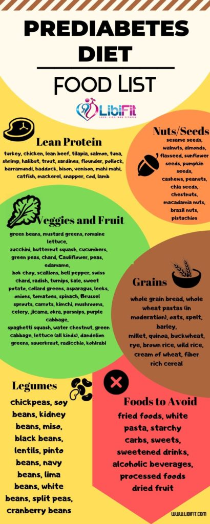 Prediabetes Food List and Sample Meal Plan to Reverse Diabetes - Libifit |  Dieting and Fitness for Women