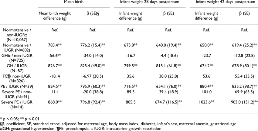 Pregnancy-induced hypertension and infant weight at 28 and 42 days... |  Download Table