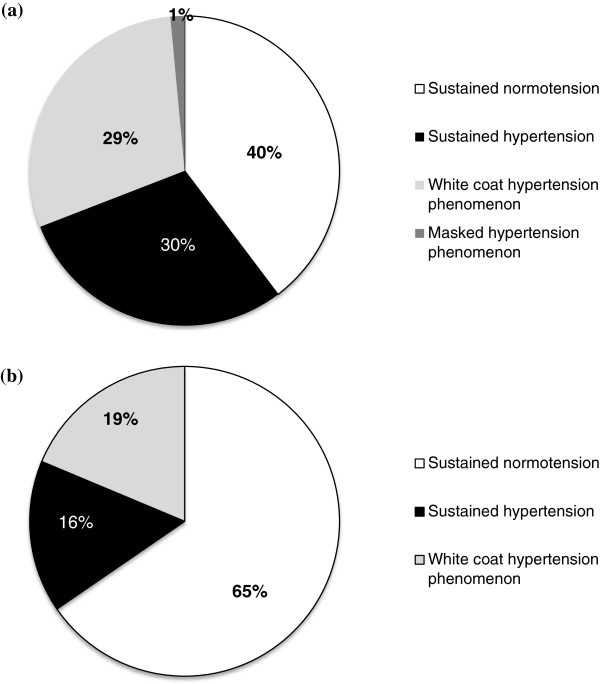 Prevalence of white coat and masked hypertension phenomena in the... |  Download Scientific Diagram