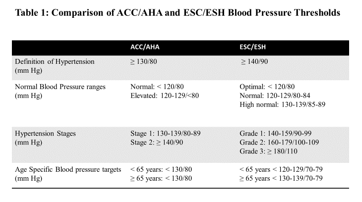 Comparison of the ACC/AHA and ESC/ESH Hypertension Guidelines - American  College of Cardiology