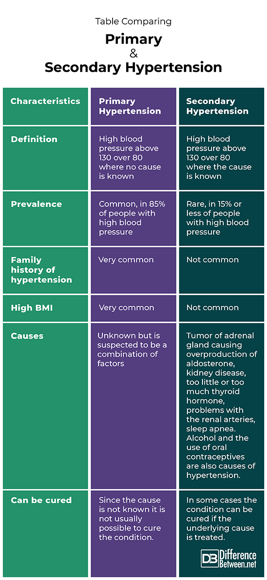 Difference Between Primary and Secondary Hypertension | Difference Between