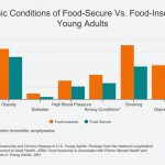 Food insecurity in young adults raises risk f | EurekAlert!