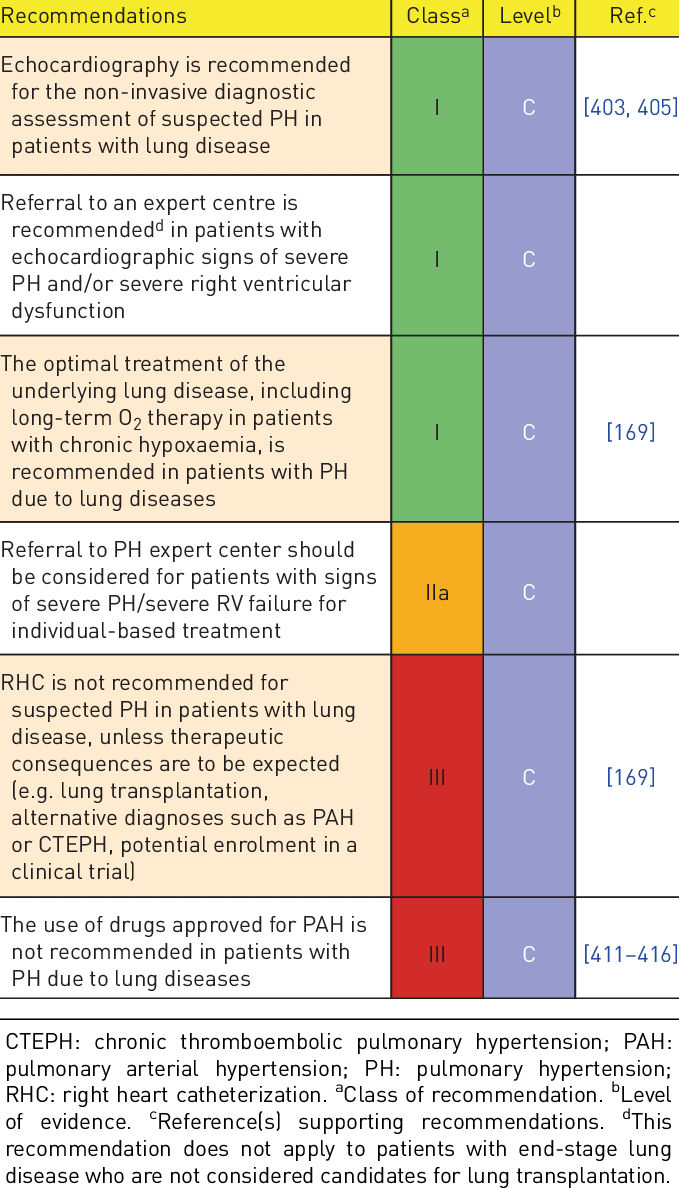 Recommendations for pulmonary hypertension due to lung diseases | Download  Table
