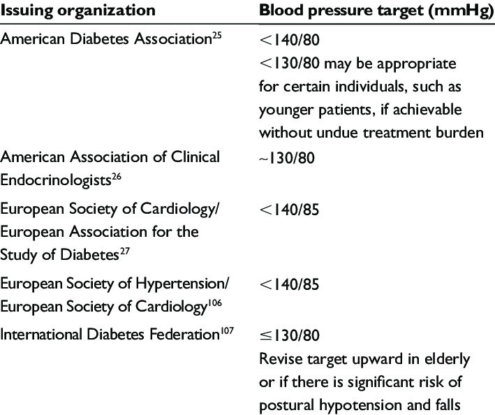 Recommended blood pressure targets   Download Table