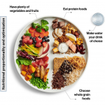 Diet for Diabetes: The simple 3 Point Approach