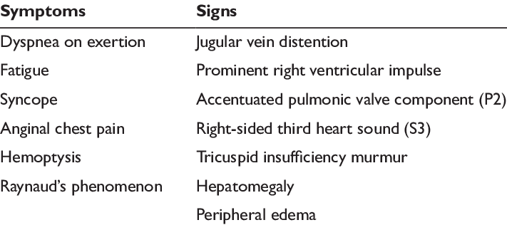 Symptoms and signs of pulmonary hypertension 34   Download Table