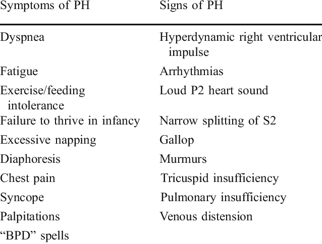 Symptoms and signs of pulmonary hypertension (not lung findings per se)    Download Table