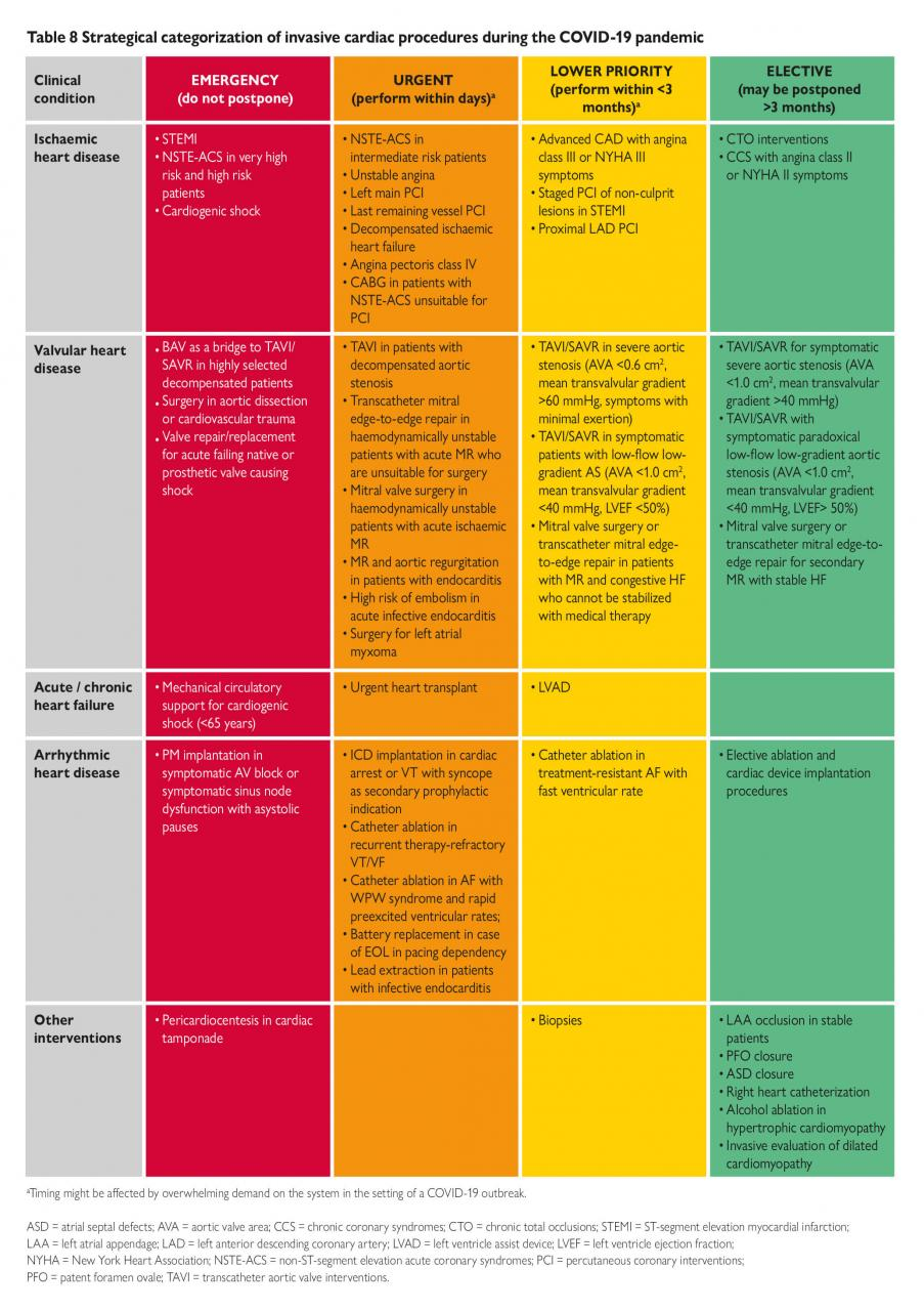 ESC Guidance for the Diagnosis and Management of CV Disease during the  COVID-19 Pandemic