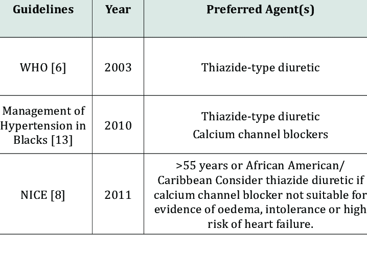 The place of diuretics in hypertension treatment guidelines.   Download  Table