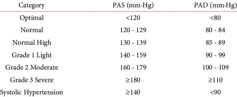 WHO (World Health Organization) classification of hypertension [6].    Download Table