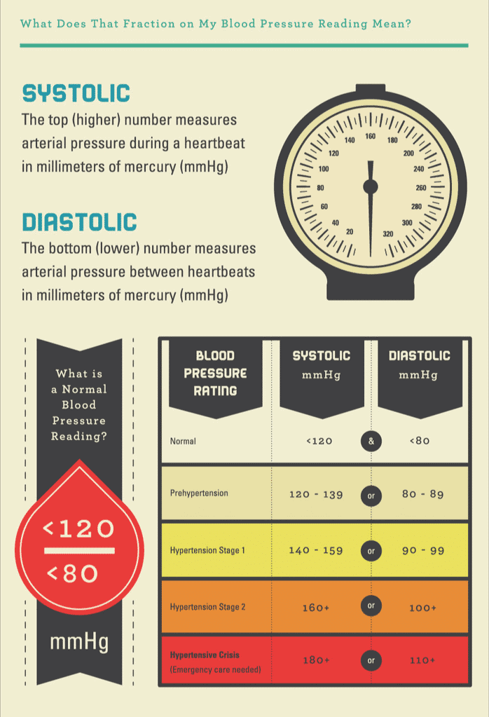 What Do Blood Pressure Readings Mean? | Carrington College