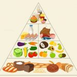 What is the Diabetes Food Guide Pyramid? | Canadian Insulin