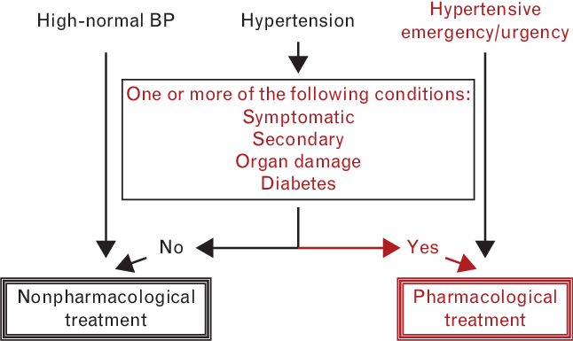When to initiate antihypertensive treatment. One or more of the...    Download Scientific Diagram