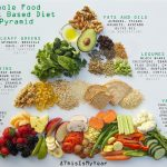 The Benefits of a Plant Based Diet - Nude Food