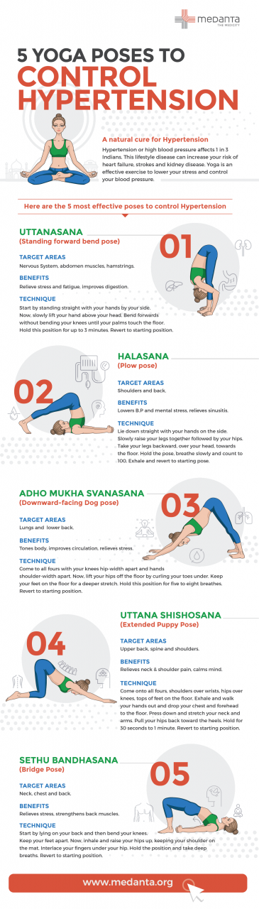 Yoga Improves Blood Pressure in People With Prehypertension