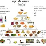 Diet For Diabetes Patient In Hindi