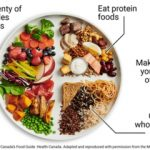 Learning About Meal Planning for Diabetes