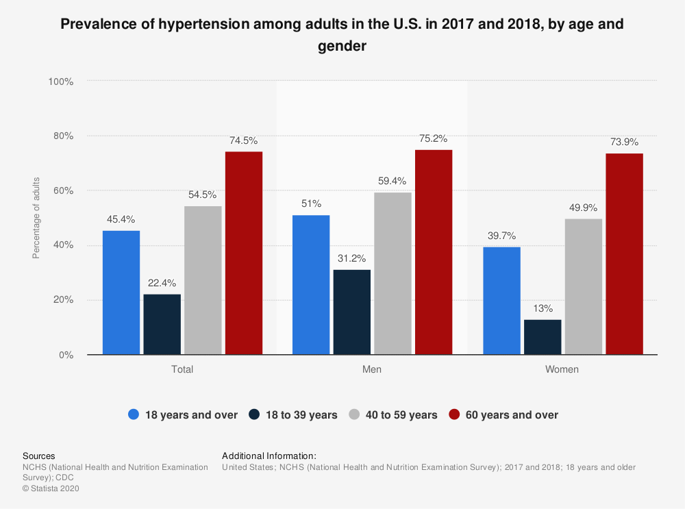Hypertension prevalence in adults by age and gender U.S. 2017-2018 |  Statista