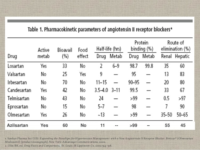 ARB in the management of Hypertension