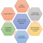 Cureus | Food Insecurity and Diabetes: The Role of Federally Qualified  Health Centers as Pillars of Community Health