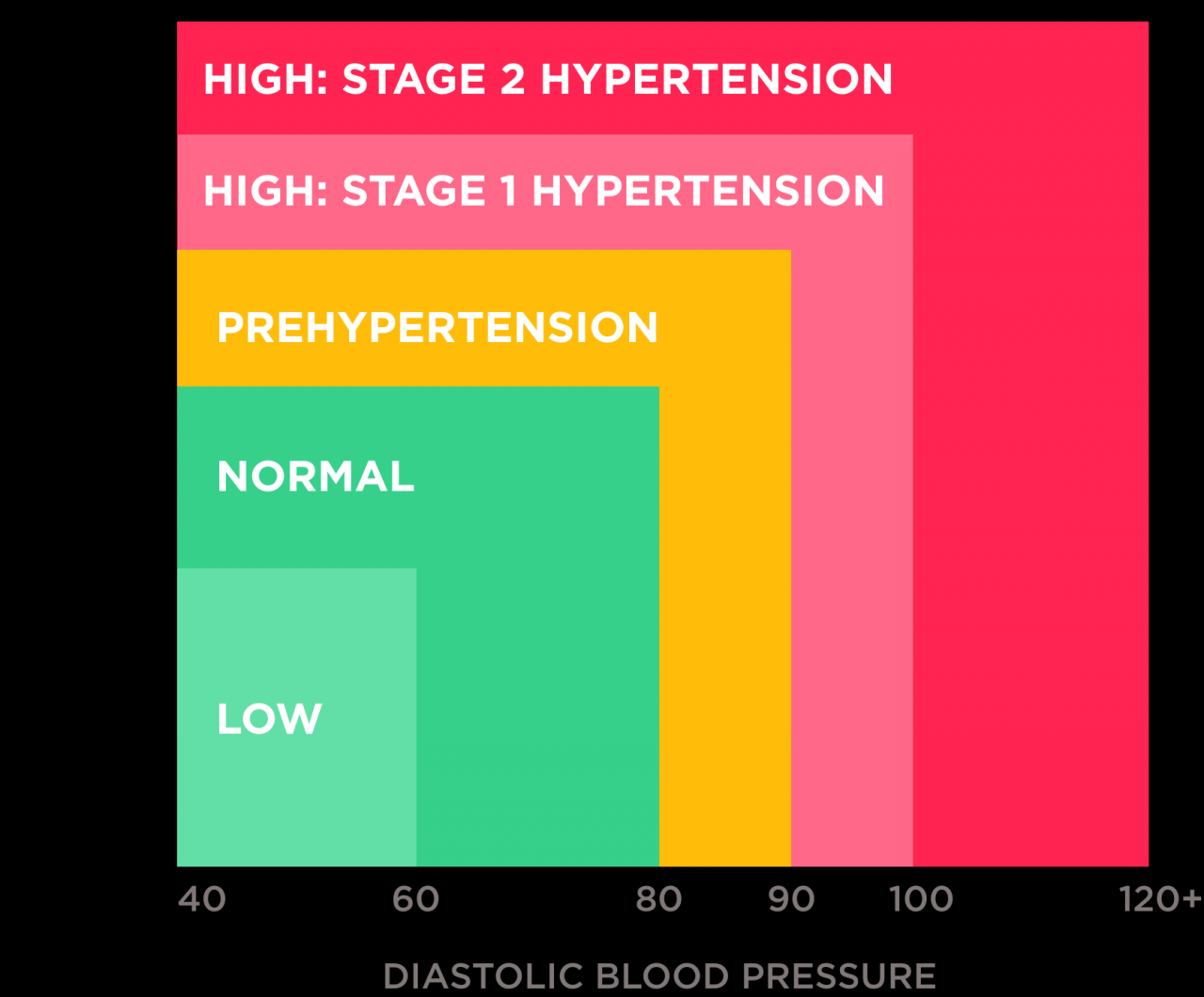 Hypertension: detect & control high blood pressure | Withings