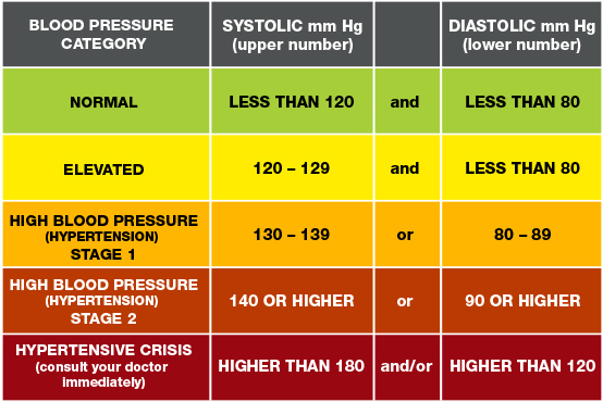 Hypertensive Crisis: When You Should Call 911 for High Blood Pressure    American Heart Association