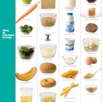 Serving Size Poster | Healthy snacks, Serving size, Healthy routine