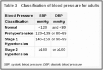 Classification of Blood Pressure - The Seventh Report of the Joint National  Committee on Prevention, Detection, Evaluation, and Treatment of High Blood  Pressure - NCBI Bookshelf