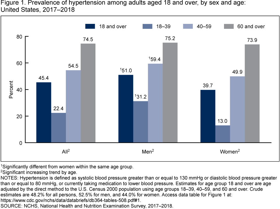 Products - Data Briefs - Number 364 - April 2020