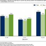 Products - Data Briefs - Number 375- August 2020