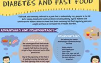 Diabetes and fast food: Infographic