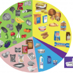 Eating well with diabetes | Airedale NHS Foundation Trust