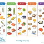 Diabetes What Foods To Avoid