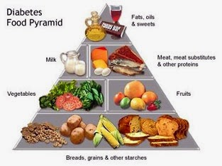 Best Ways To Get Healthy Life: Using the Food Pyramid in Diabetic Diets