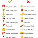 Simple Carbohydrate Exchange List   Nutrition Cheat Sheets   Carbohydrates, Carbohydrates  food, Carbohydrates food list