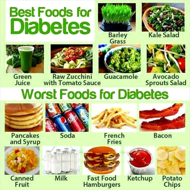 HEALTHY AND UNHEALTHY FOODS FOR A DIABETIC PERSON – Dajti healthy lifestyle