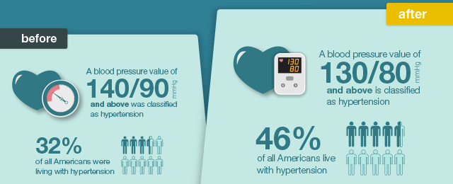 10 Remarkable Facts About Essential Hypertension