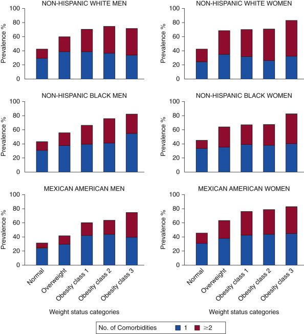 Overweight, Obesity, and Cardiovascular Risk | Thoracic Key