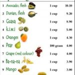 Fiber rich diet protects against diabetes and obesity. | Food Exposed