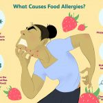 Food Allergies: Causes and Risk Factors